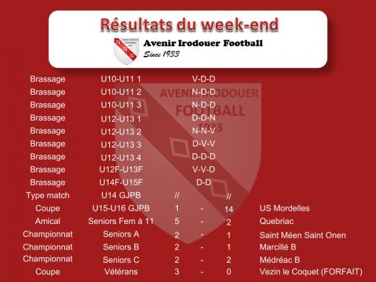 181007 resultats weekend