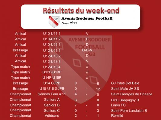 181021 resultats weekend