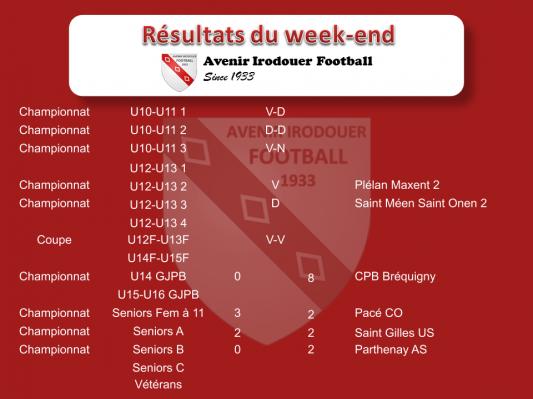 190428 resultats weekend