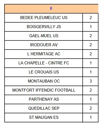Groupe d3