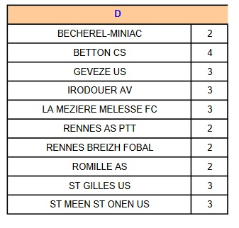 Groupe d4