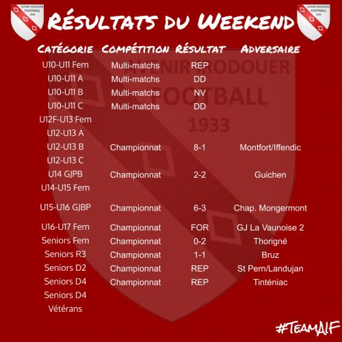 Resultats 191215 weekend