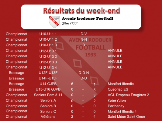Resultats weekend 2