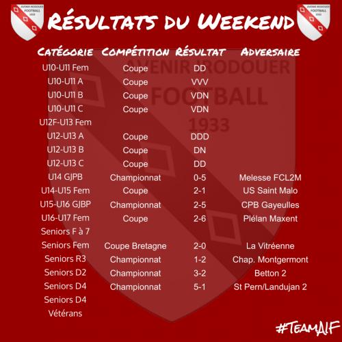Resultats weekend 3