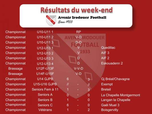 Resultats weekend
